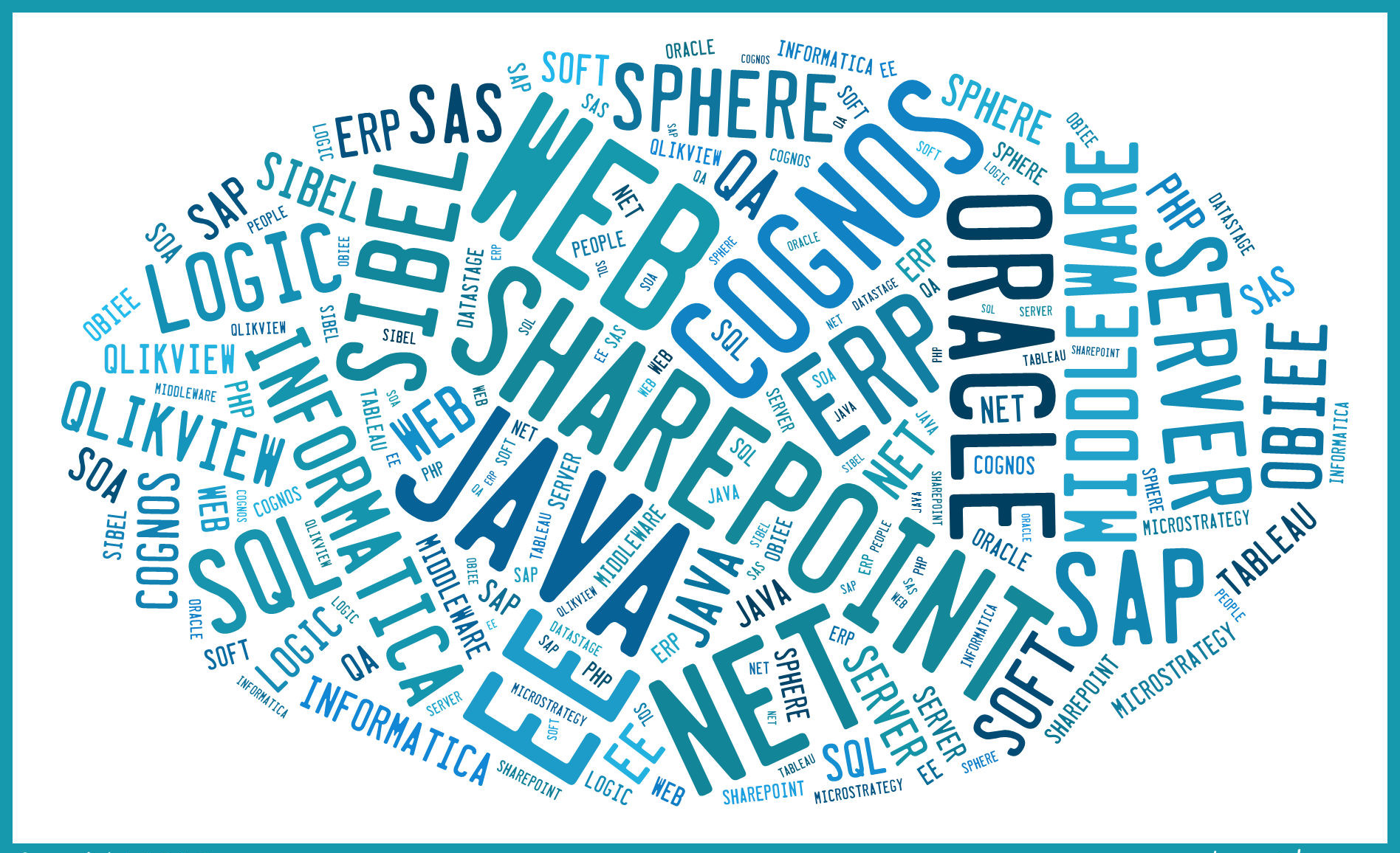 Tech Word Cloud